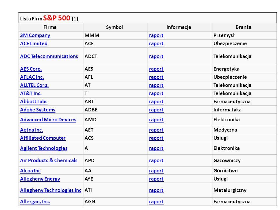 Lista Firm S&P 500 [1] Firma. Symbol. Informacje. Branża. 3M Company. MMM. raport. Przemysł.